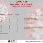 Concelho da Guarda regista 411 casos activos de covid-19